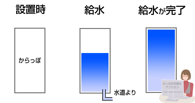 エコキュートの仕組み・給水