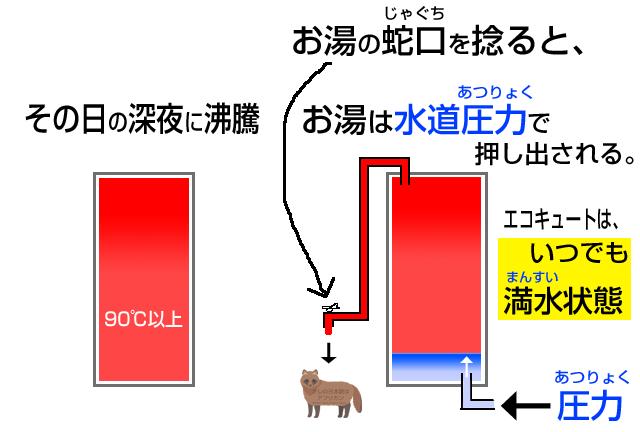 エコキュートの仕組み・お湯は水道圧力で出る