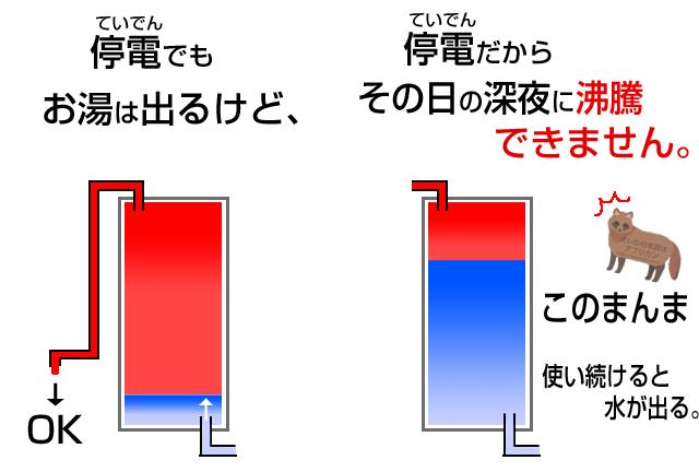エコキュートの仕組み・弱点は停電ではお湯を沸かせない