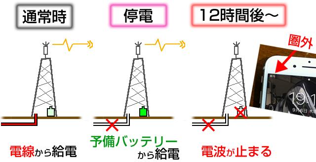 スマホ・ケータイ電波は停電で不通・圏外になる。