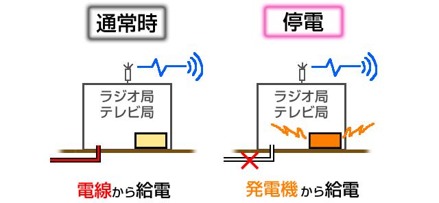 停電でもテレビ局・ラジオ局は放送を発信できる理由。