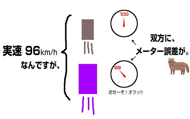 実際の速度は同じ96km/hなのに、メーター読みだと100km/hと89km/hと大きな誤差が生じる。