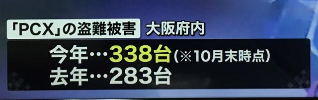 大阪ではバイクPCXの盗難件数は300台を超える。