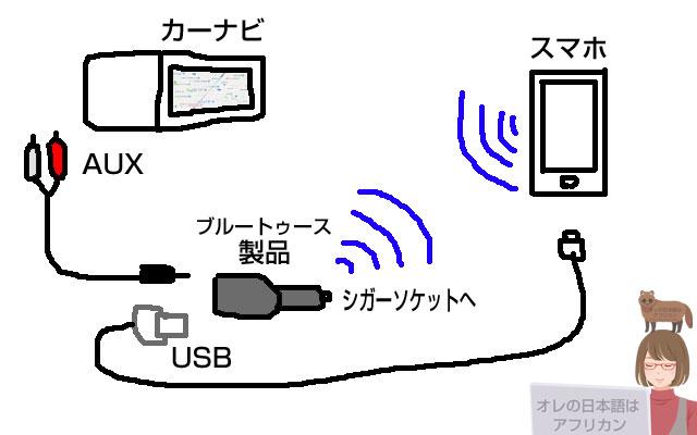 簡単なカーオーディオのBluetooth化の構築図