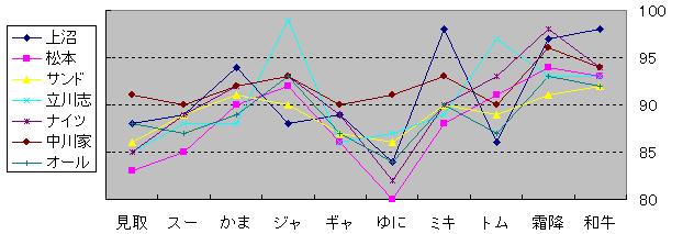 審査員の配点グラフ