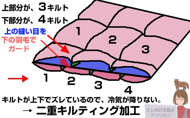 2層式立体キルトの仕組み