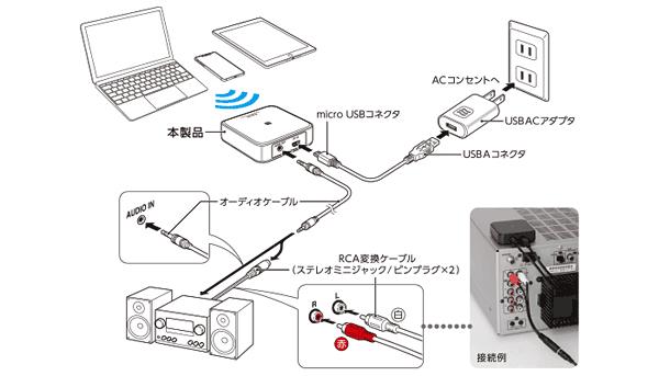 LBT-AVWAR501接続図