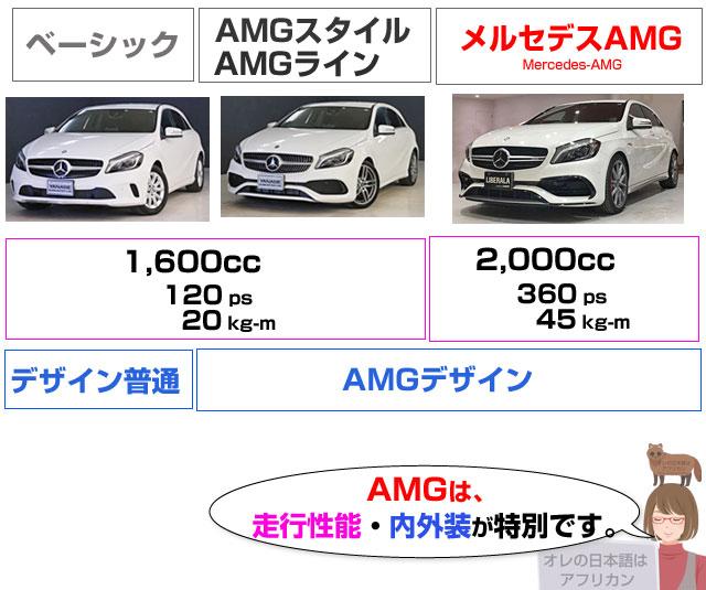 AMGとベーシックグレードとAMGライン・スタイルの違い