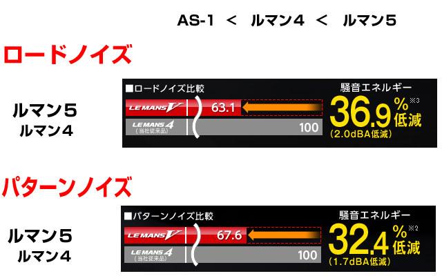 ルマン5とAS-1を比較