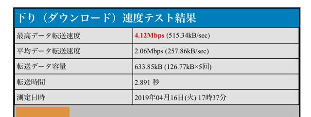 BNR_4.12Mbps
