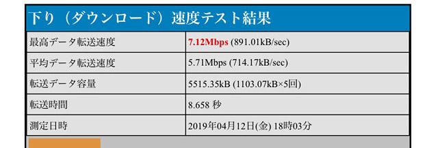 BNR_7.12Mbps