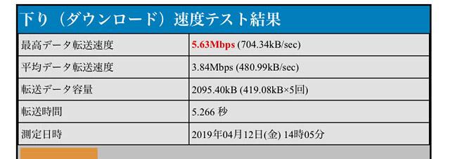 BNR_5.63Mbps
