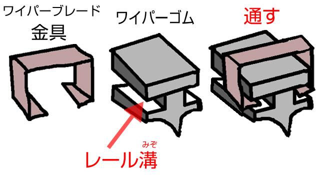 ワイパーブレードとゴムの固定方法について