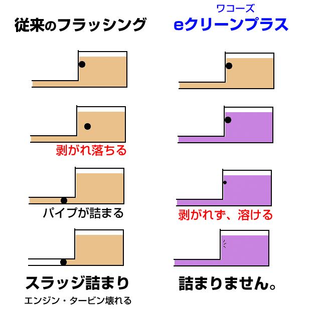 従来のフラッシングとeクリーンプラスの比較と違い。