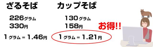 カップ蕎麦を2つ食べたほうがお得である。
