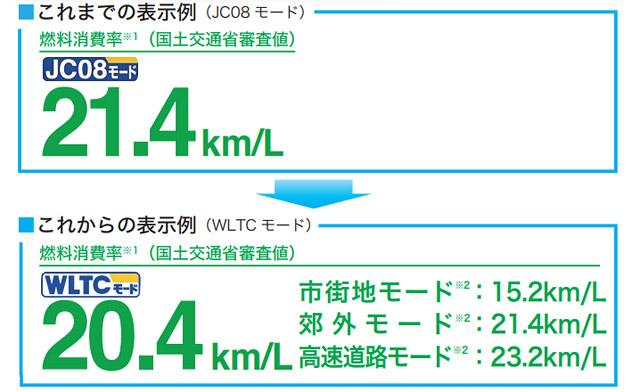 日本車は燃費が良い