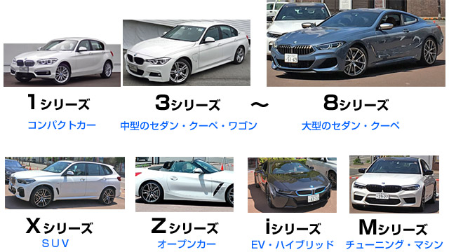 BMWのシリーズラインアップについて。