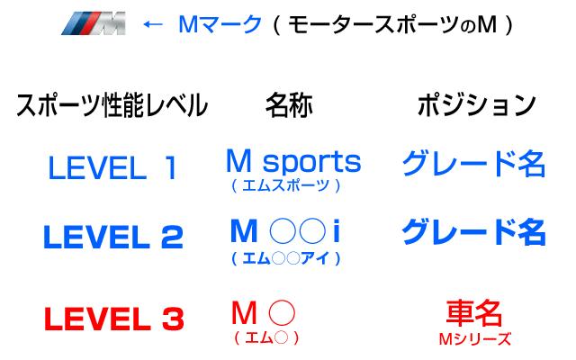 Mスポーツグレードの違いは3段階