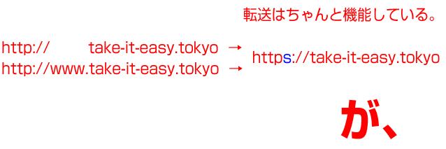 httpとhttp;//wwwはhttpsにリダイレクト可能。