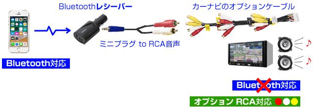 AVケーブルはナビによりオプション。