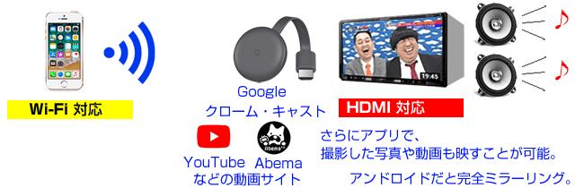 HDMIならクロームキャストが使える。