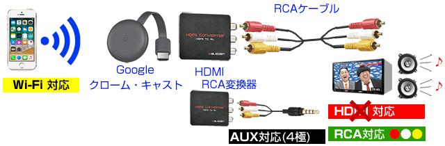 RCA4極でグーグルキャストを繋ぐ方法