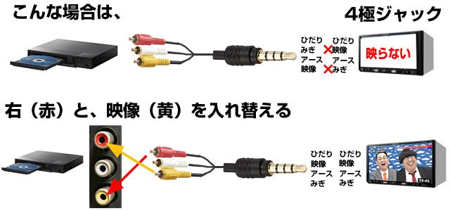 4極のうち、RCAの右音声と映像ピンプラグを入れ替える。
