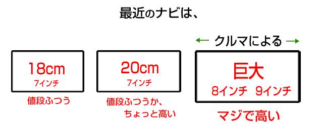 20cmワイドカーナビと、8インチ・9インチの巨大カーナビ