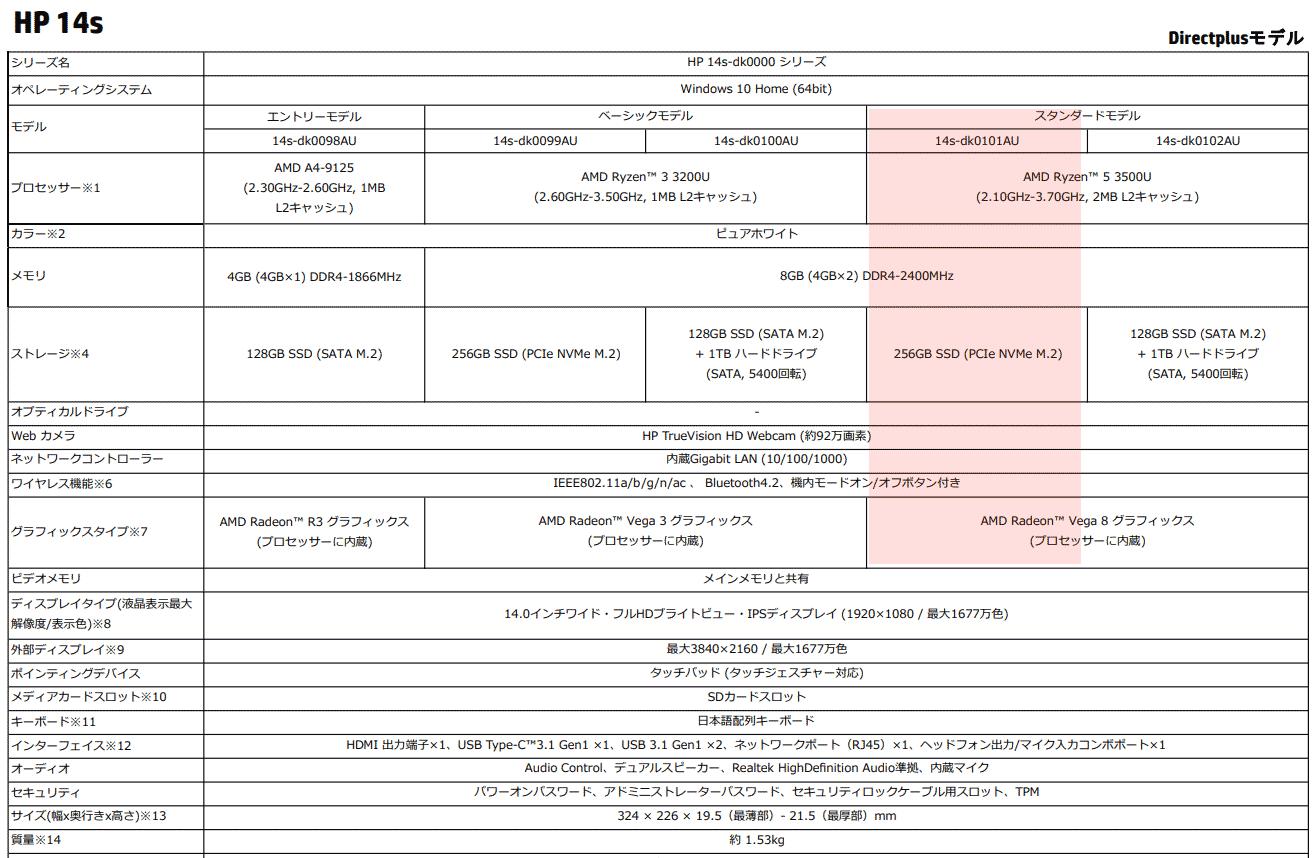 HP 14s-dk0000シリーズのスペック