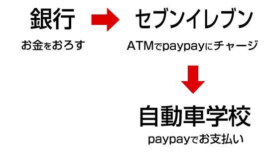 教習料金の支払いの流れ