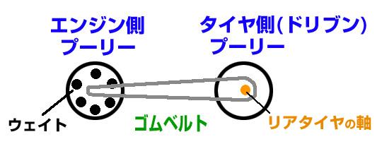 ATスクーターのCVT変速機の仕組み