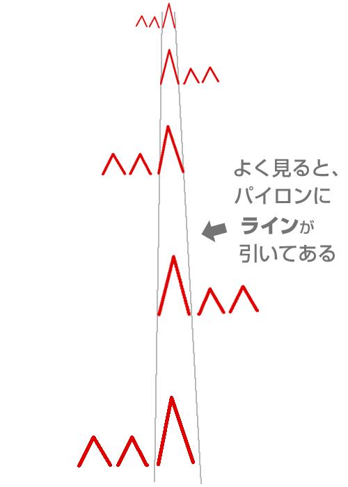 中央パイロンに沿って線が引いてある。