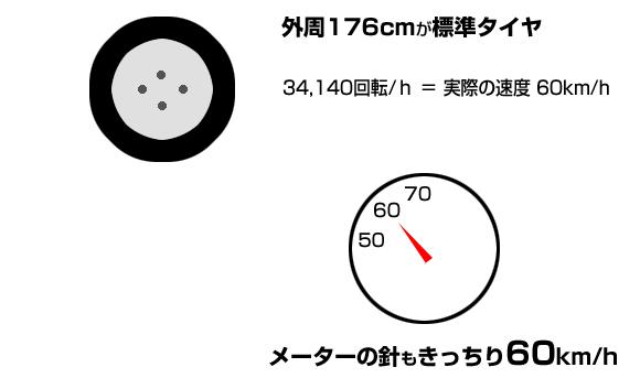 タイヤの外周とスピードメーター