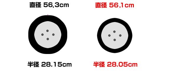 タイヤが減ると直径・半径が減る
