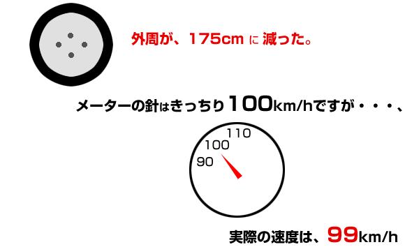 タイヤが減るとメーター速度よりも実際速度は低くなる