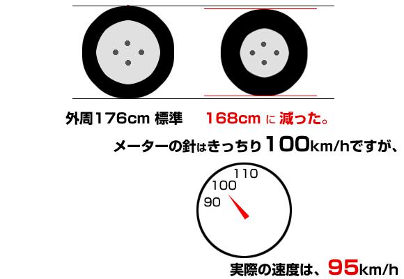 外周が大きく変化すると、時速100km/hでは大きくズレる