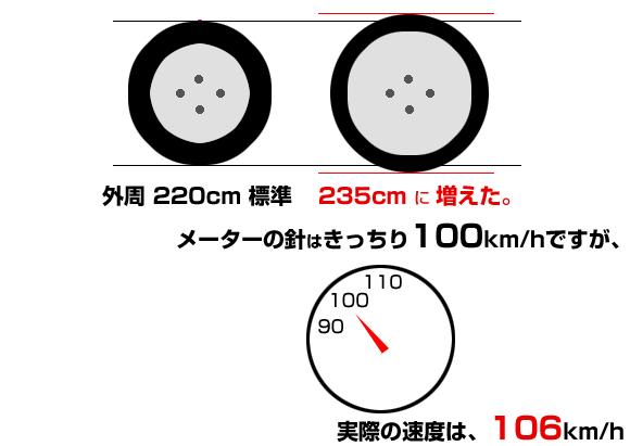 インチアップで外周が増えると、メーター速度より実際速度が高い