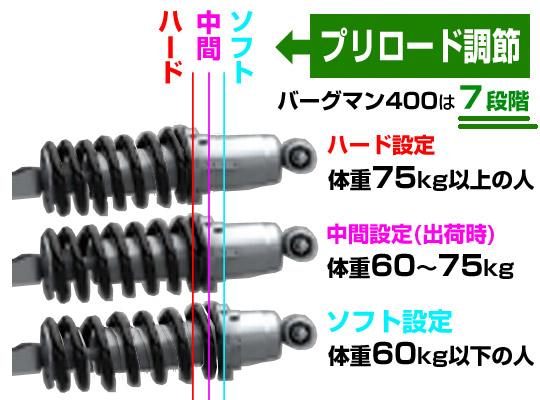 バーグマン400のプリロード設定は体重により適切に調節しましょう。