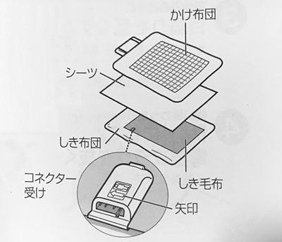 電気敷き毛布の設置の仕方